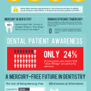 Mercury Dental Fillings By The Numbers