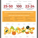 Fruits and Vegetables Phytonutrients